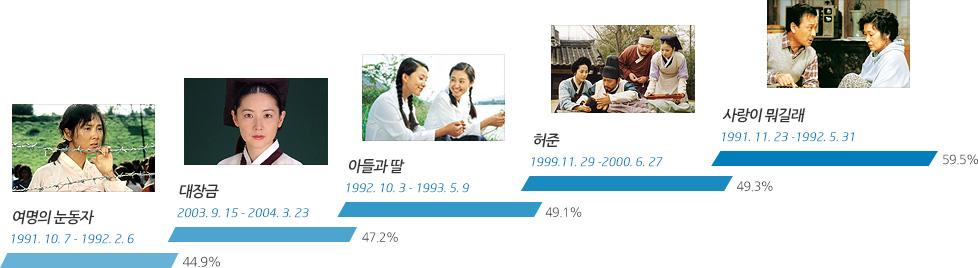 역대 MBC 드라마 평균시청율 TOP5
